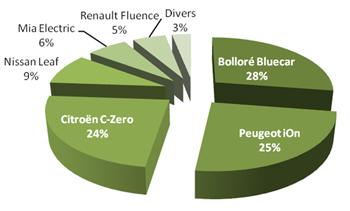 Bilan des immatriculations de voitures électriques pour 2012